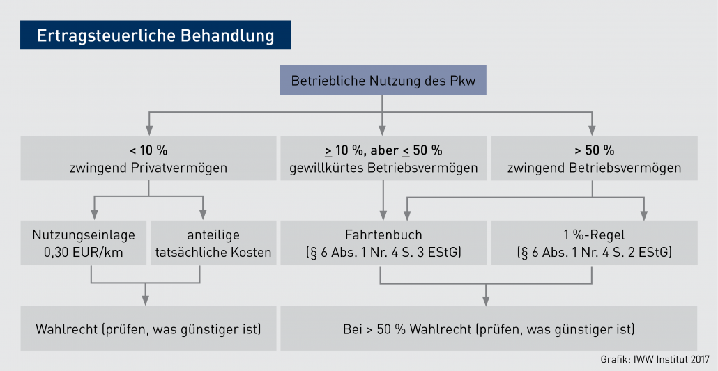 PFB-Grafik_Praxis-KFZ_Ertragsteuerliche-Behandlung-18-4-17