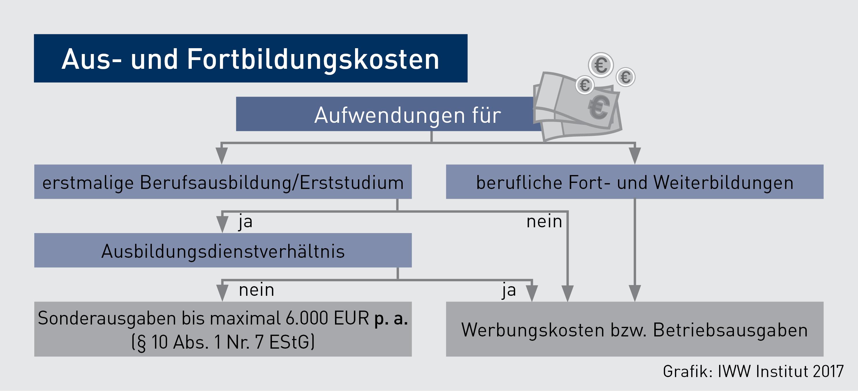 MBP-Grafik_Fortbildungskosten_Normann-jd-neu
